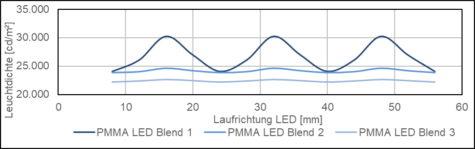 led-blend-leuchtdichte_led-material