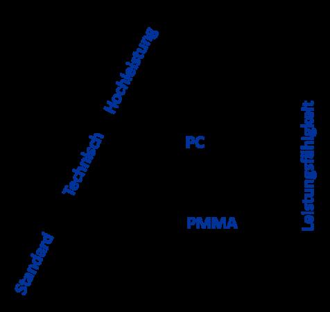 Leistungsfaehigkeit PMMA und Polycarbonat