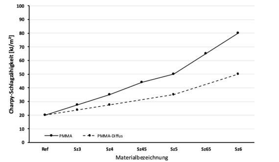 Grafik, Steigerung Schlagzaehigkeit PMMA