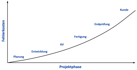 Fehlerkosten pro Projektphase